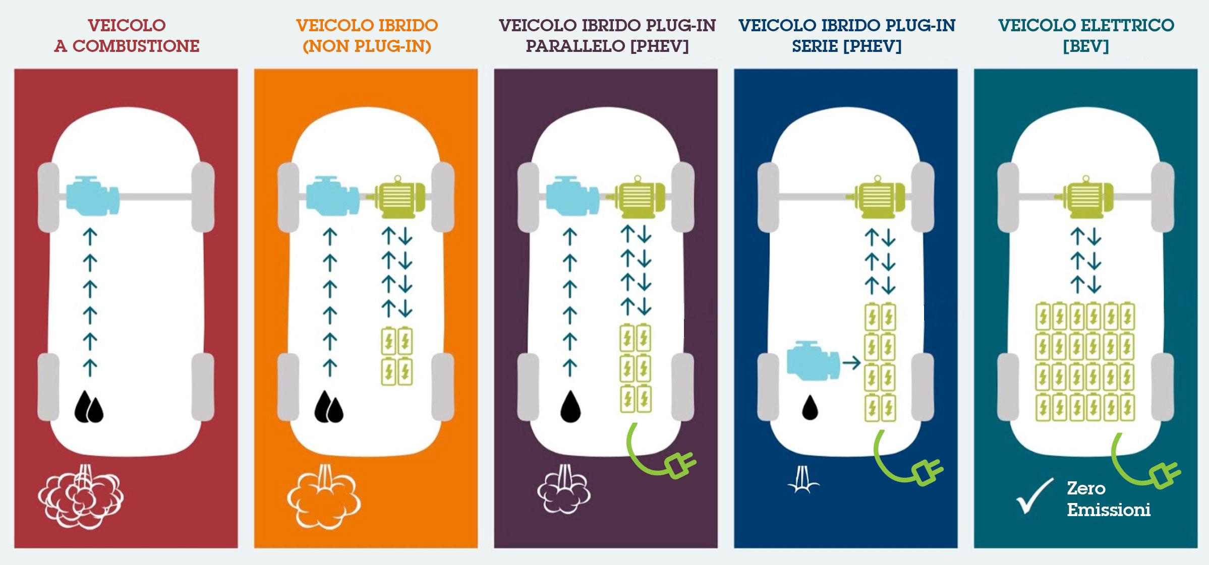 Schema Elettrico Yaris : Auto elettriche ibride plug in: guida ai modelli 2017 e station