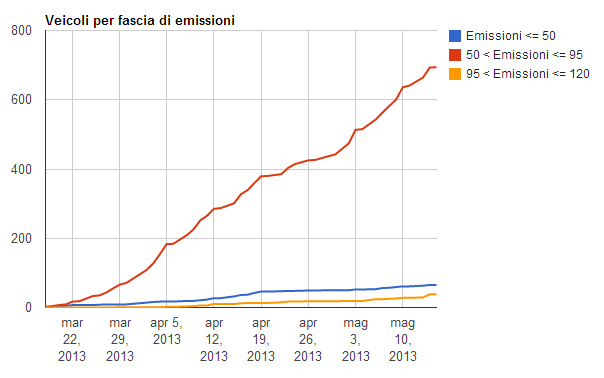 veicoli-per-emissioni
